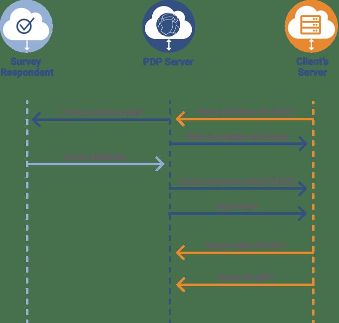 API Graphic 3