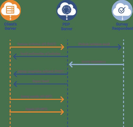 API Graphic v3