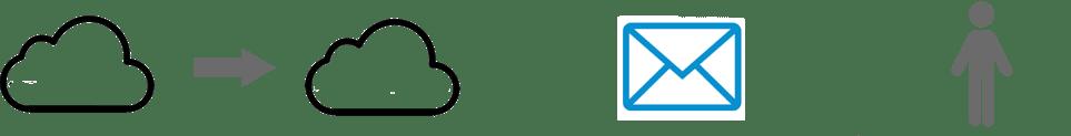 No-Text-eCampus_data_Flow_Chart-1