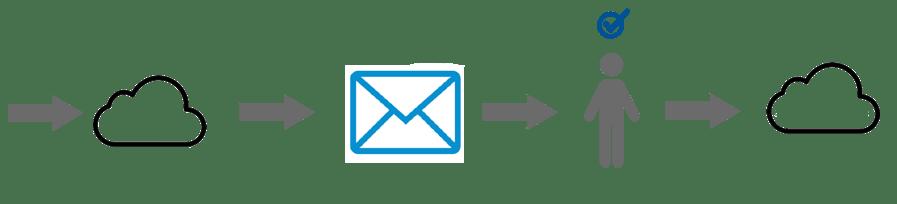 No-Text-pdpworks-respondent-data-flow-1