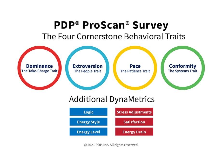 PDP ProScan Survey Personality Model EN