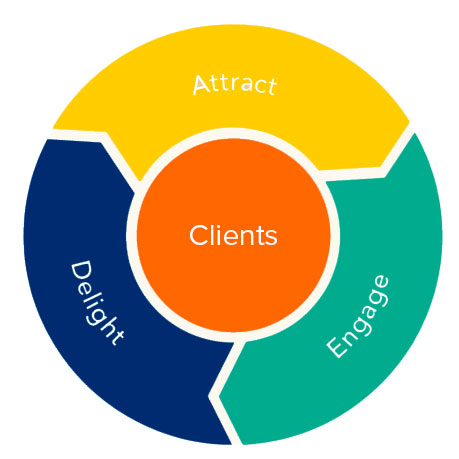 attract-engage-delight-clients