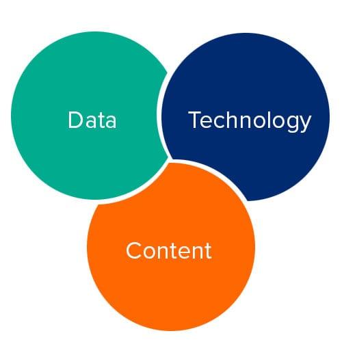learning-development-pillars