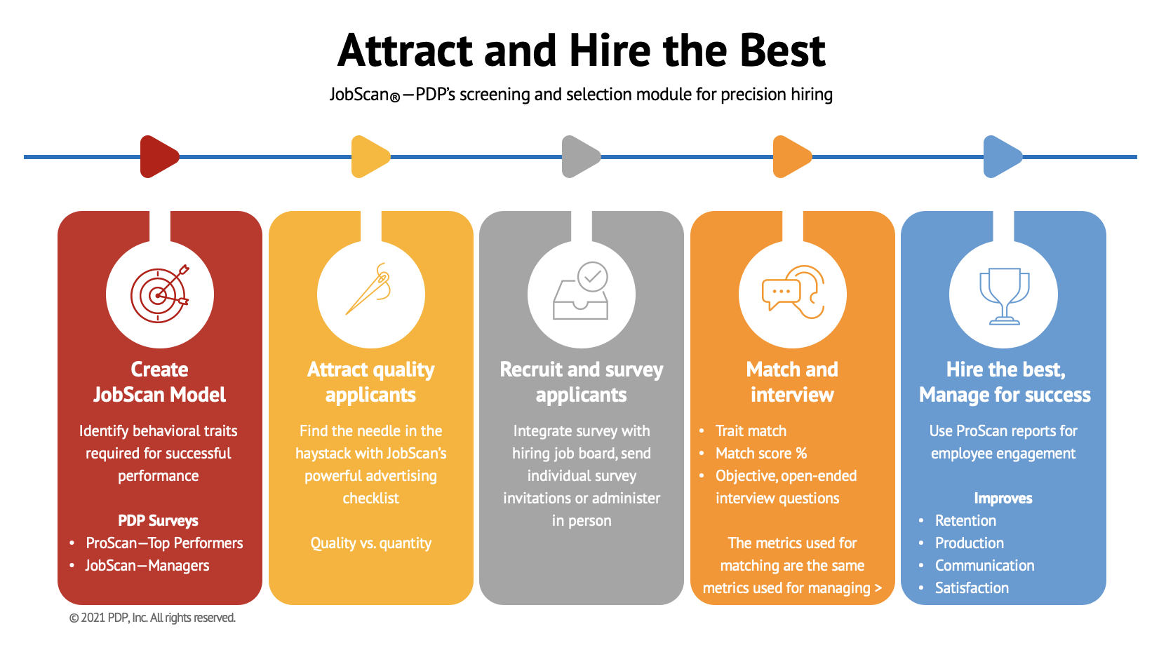 JobScan process - Attract and Hire the Best - Precision Hiring
