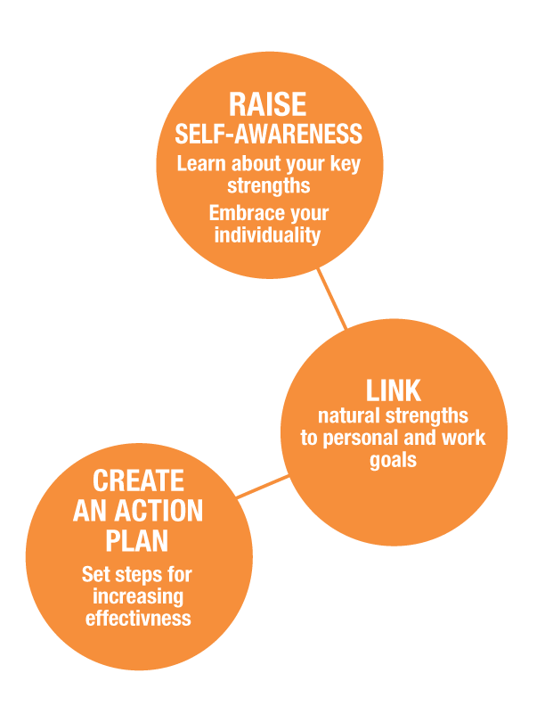 Link between self-awareness and action planning